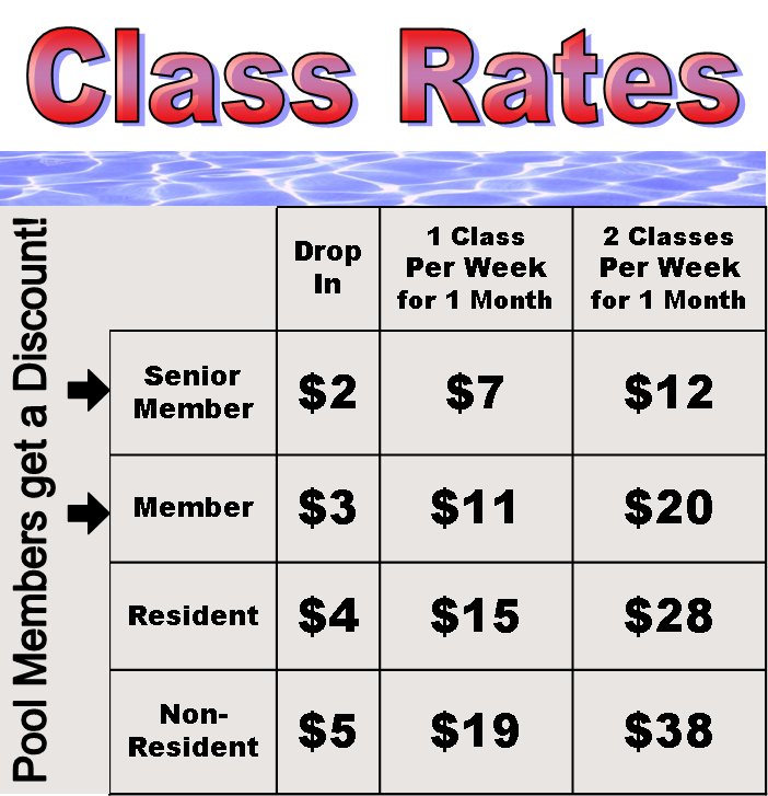 Fitness Rates