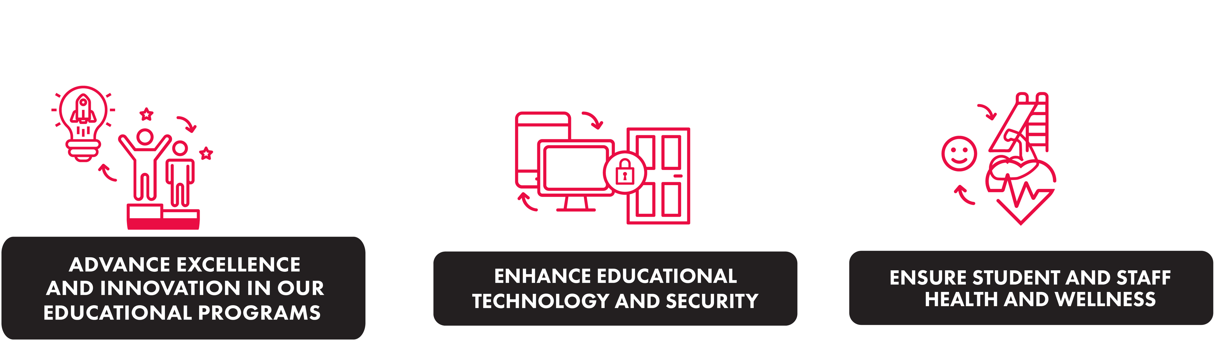 ADVANCE EXCELLENCE AND INNOVATION IN OUR EDUCATIONAL PROGRAMS; ENHANCE EDUCATIONAL TECHNOLOGY AND SECURITY; ENSURE STUDENT AND STAFF HEALTH AND WELLNESS0